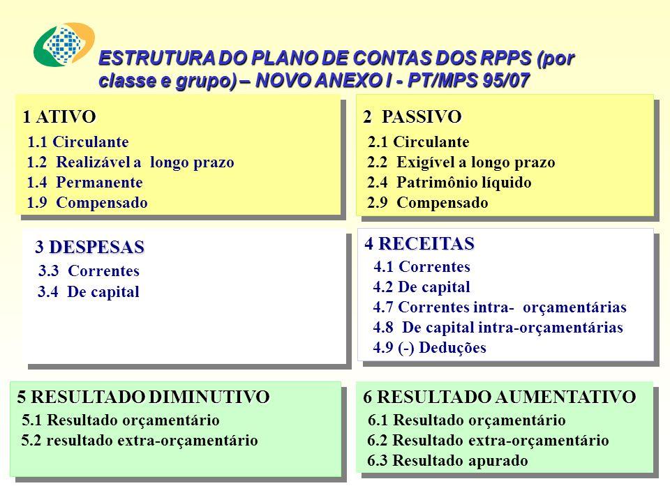 ESTRUTURA DO PLANO DE CONTAS DOS RPPS (por classe e grupo) – NOVO ANEXO I - PT/MPS 95/07