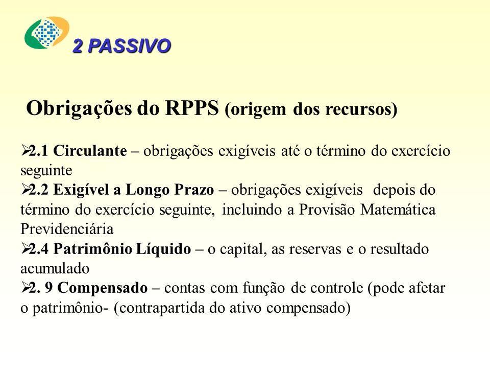 Obrigações do RPPS (origem dos recursos)