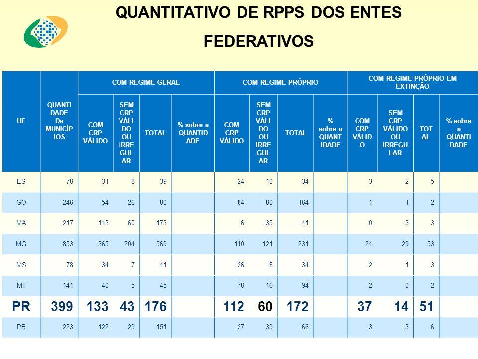 QUANTITATIVO DE RPPS DOS ENTES FEDERATIVOS