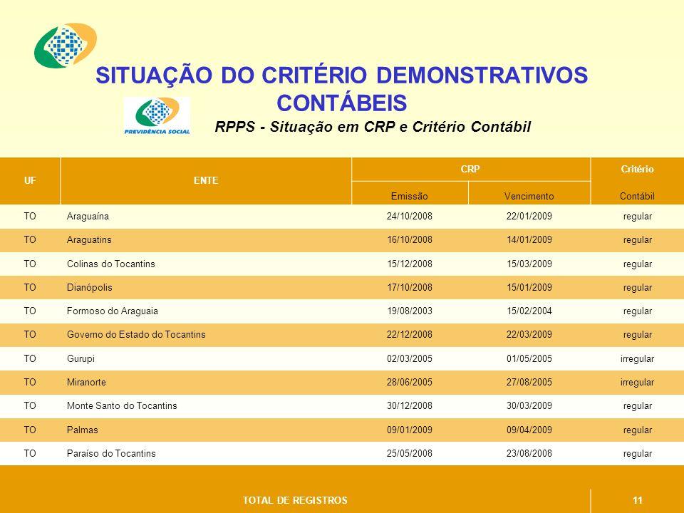 SITUAÇÃO DO CRITÉRIO DEMONSTRATIVOS CONTÁBEIS