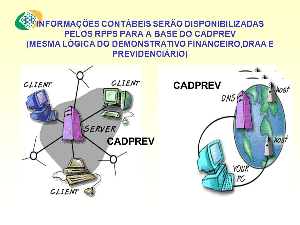 INFORMAÇÕES CONTÁBEIS SERÃO DISPONIBILIZADAS PELOS RPPS PARA A BASE DO CADPREV (MESMA LÓGICA DO DEMONSTRATIVO FINANCEIRO,DRAA E PREVIDENCIÁRIO)