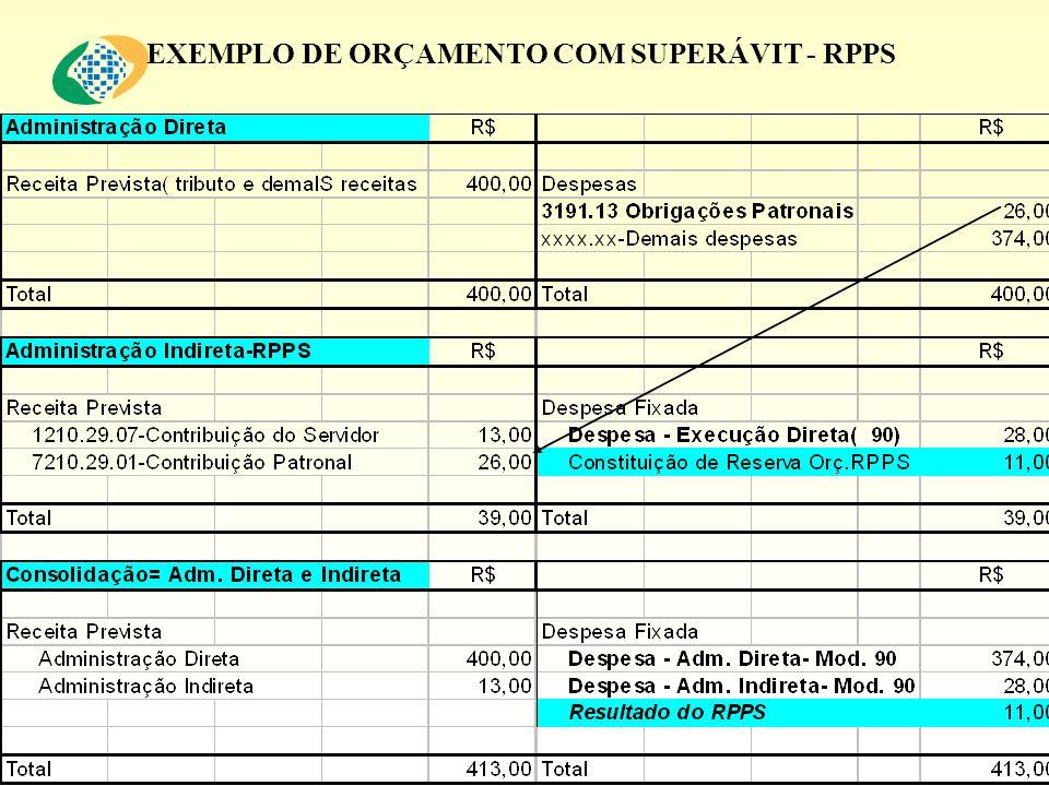 EXEMPLO DE ORÇAMENTO COM SUPERÁVIT - RPPS