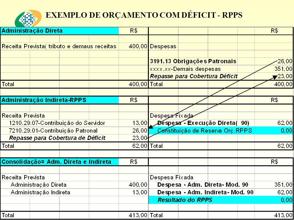 EXEMPLO DE ORÇAMENTO COM DÉFICIT - RPPS