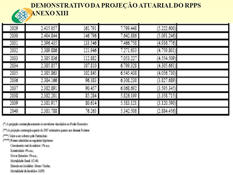 DEMONSTRATIVO DA PROJEÇÃO ATUARIAL DO RPPS
