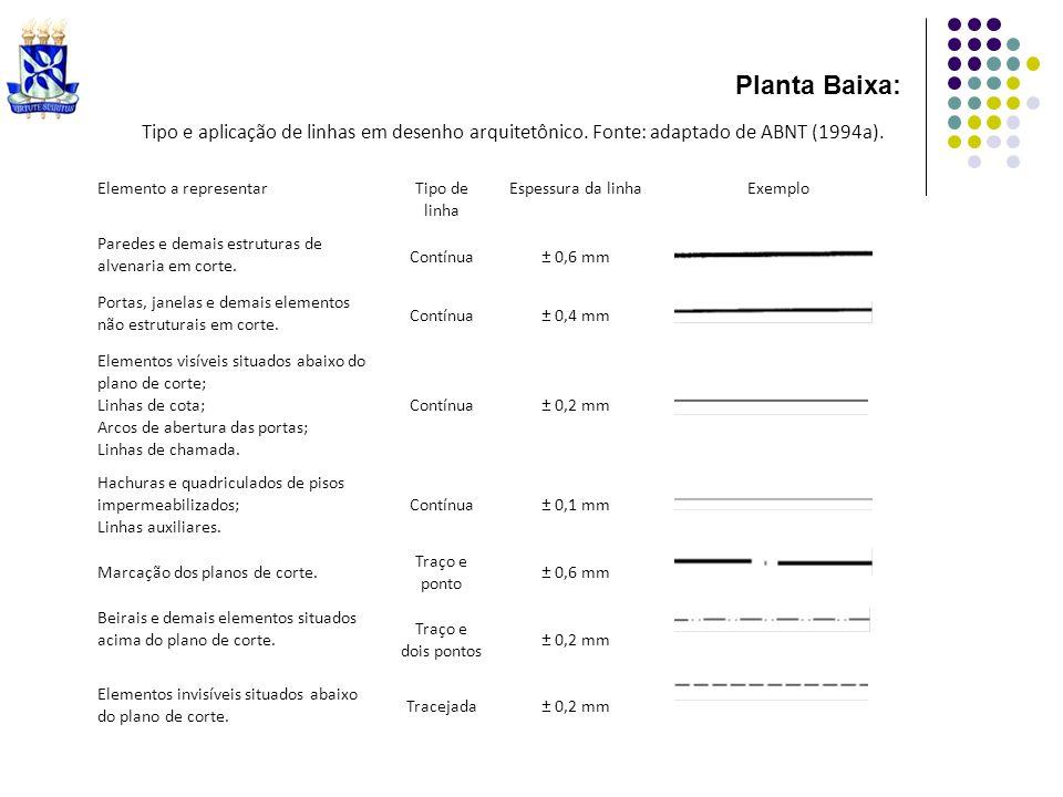 Planta Baixa:Tipo e aplicação de linhas em desenho arquitetônico. Fonte: adaptado de ABNT (1994a). Elemento a representar.