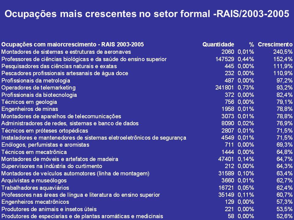 Ocupações mais crescentes no setor formal -RAIS/2003-2005