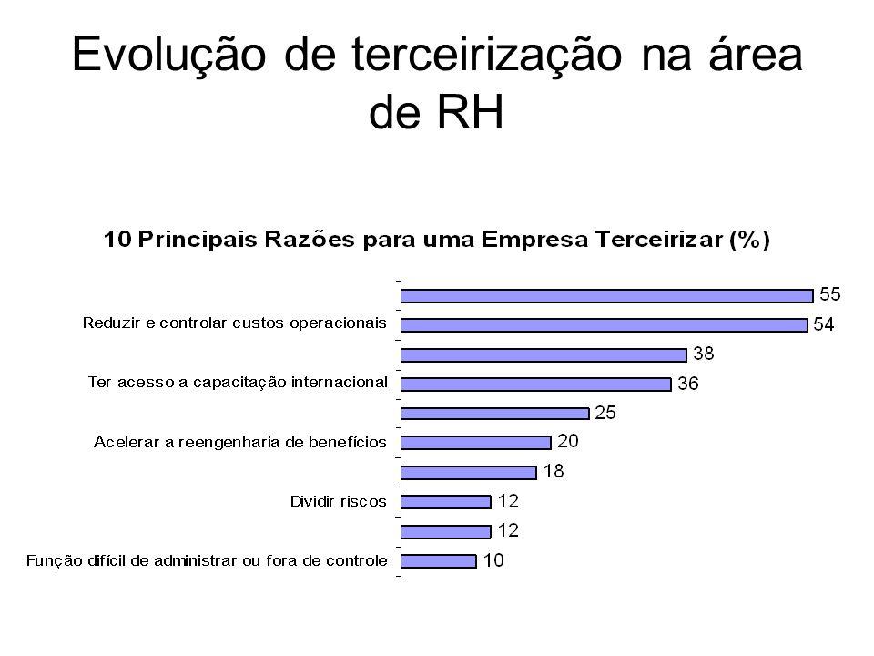 Evolução de terceirização na área de RH