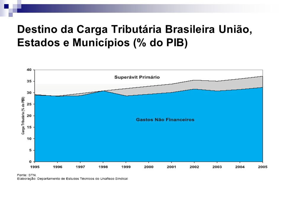 Destino da Carga Tributária Brasileira União, Estados e Municípios (% do PIB)