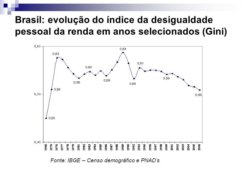 Brasil: evolução do índice da desigualdade pessoal da renda em anos selecionados (Gini)