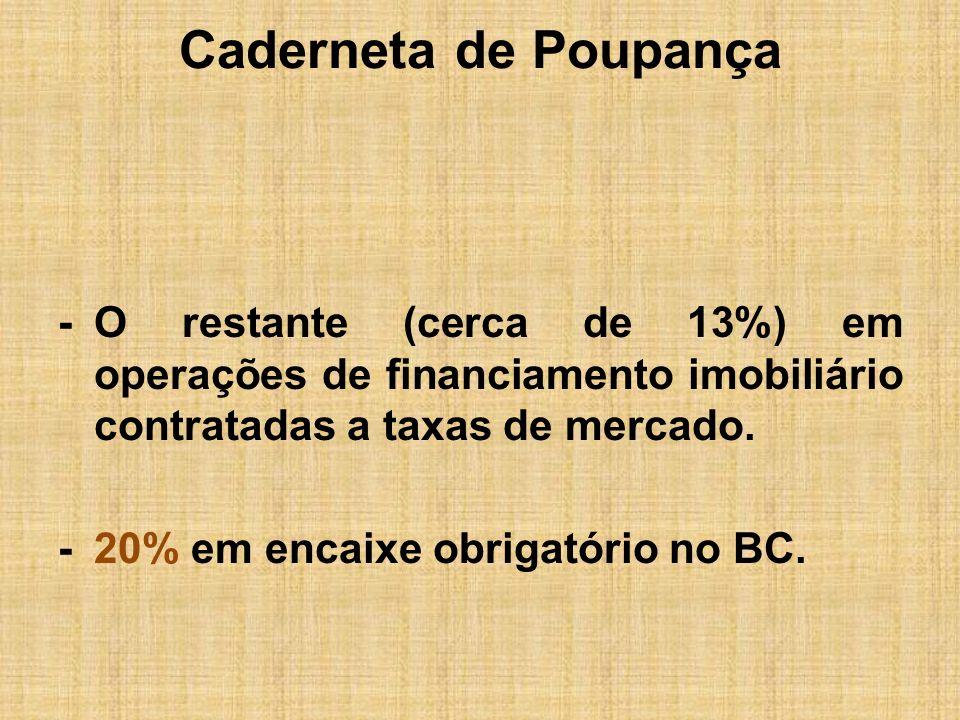 Caderneta de Poupança- O restante (cerca de 13%) em operações de financiamento imobiliário contratadas a taxas de mercado.
