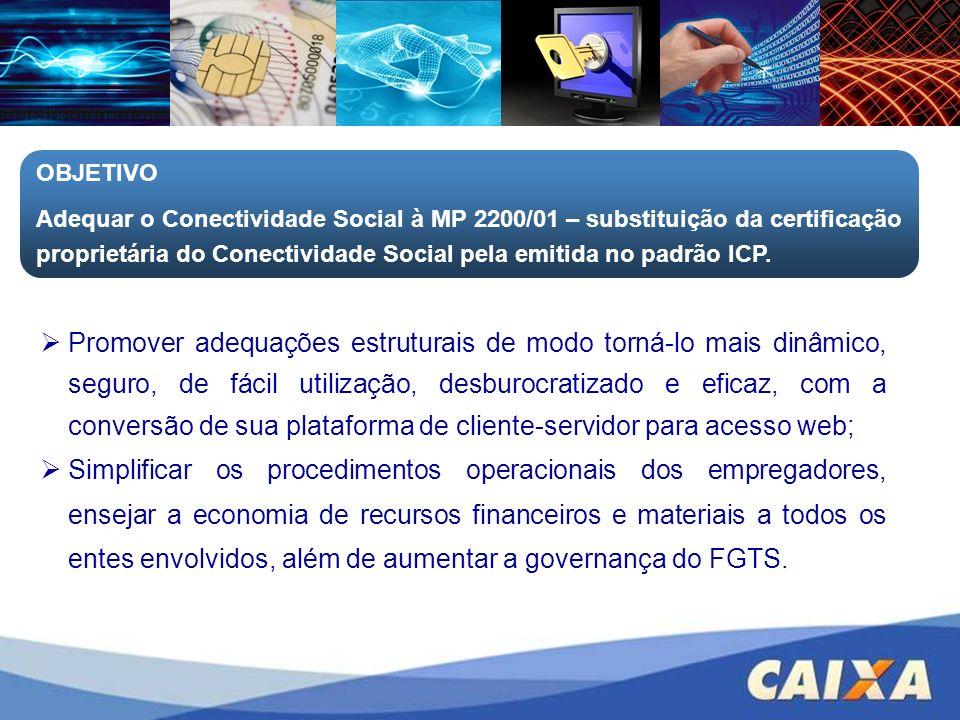 OBJETIVO Adequar o Conectividade Social à MP 2200/01 – substituição da certificação proprietária do Conectividade Social pela emitida no padrão ICP.