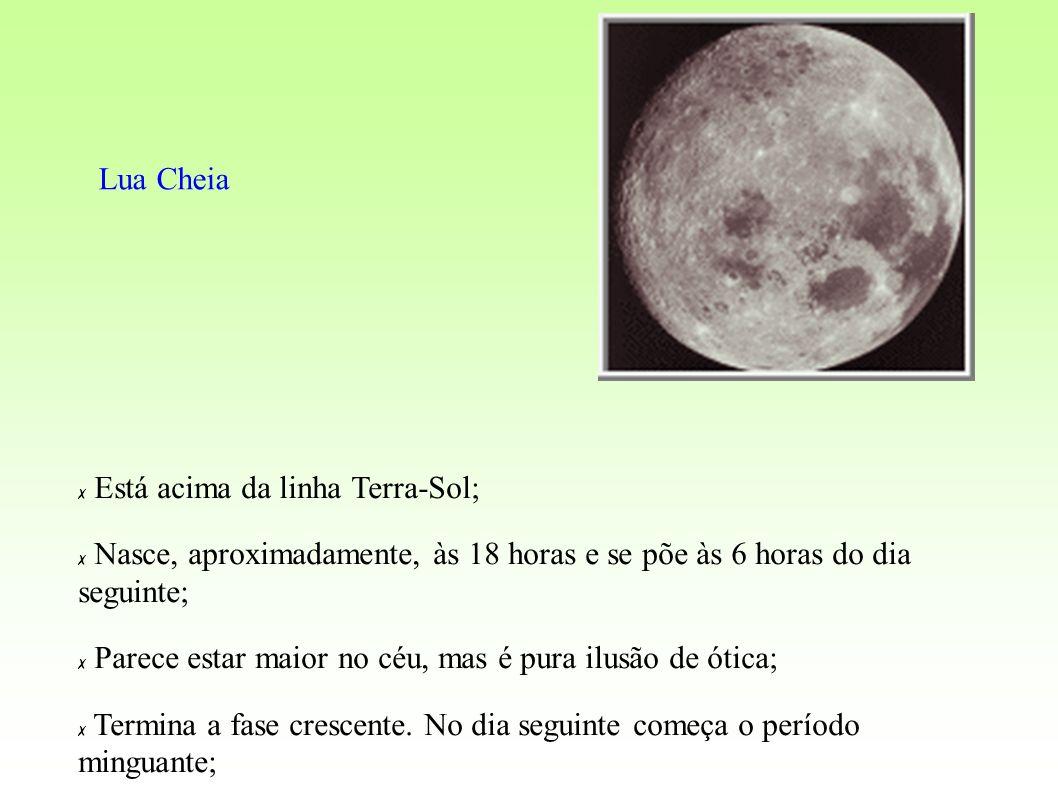 Lua Cheia Está acima da linha Terra-Sol; Nasce, aproximadamente, às 18 horas e se põe às 6 horas do dia seguinte;