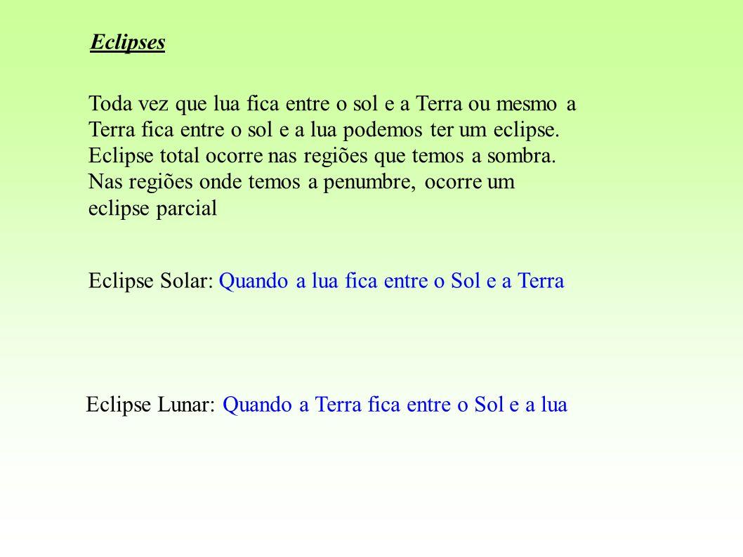 Eclipses Toda vez que lua fica entre o sol e a Terra ou mesmo a. Terra fica entre o sol e a lua podemos ter um eclipse.
