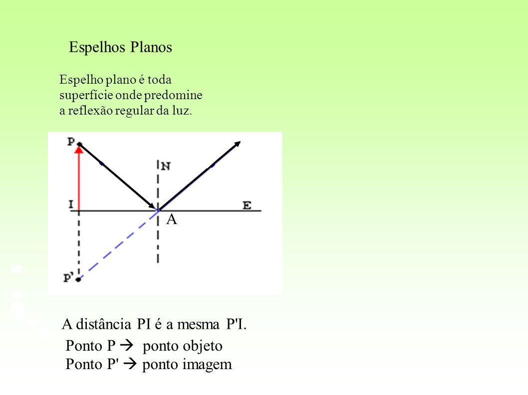 A distância PI é a mesma P I. Ponto P  ponto objeto