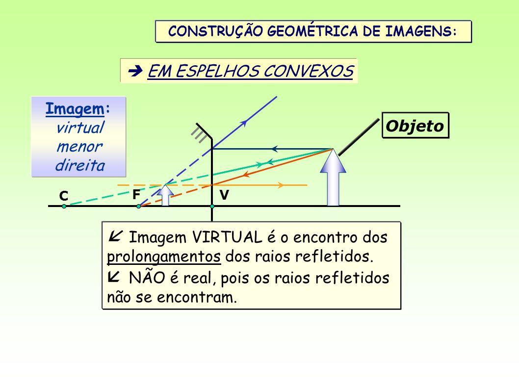 CONSTRUÇÃO GEOMÉTRICA DE IMAGENS: