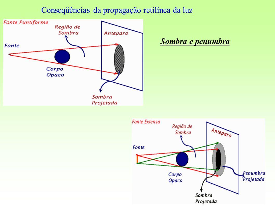 Conseqüências da propagação retilínea da luz