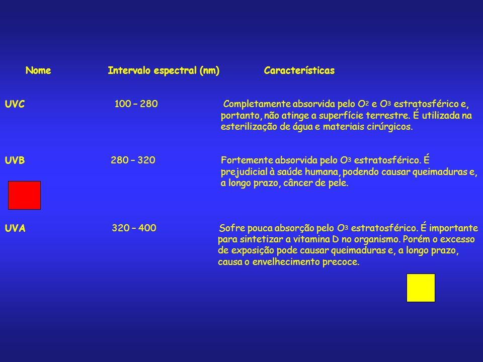 Nome Intervalo espectral (nm) Características