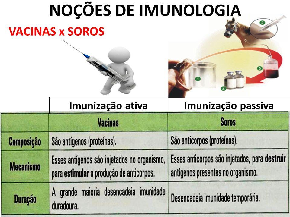 NOÇÕES DE IMUNOLOGIA VACINAS x SOROS Imunização ativa