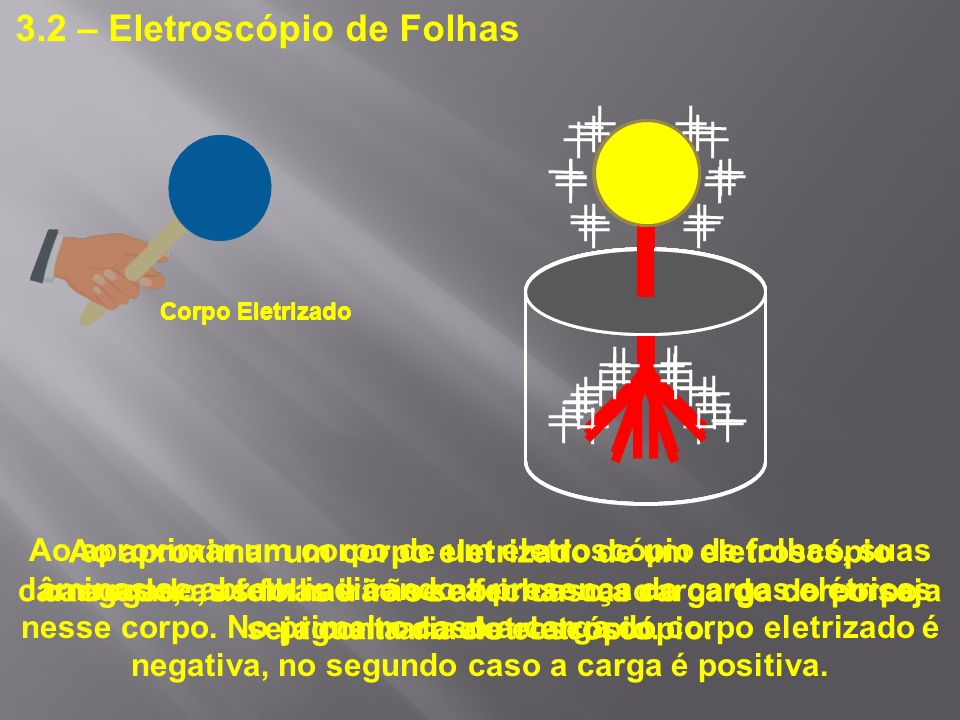 3.2 – Eletroscópio de Folhas