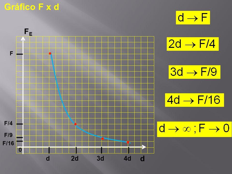 Gráfico F x d d FE F F/4 F/9 F/16 d 2d 3d 4d