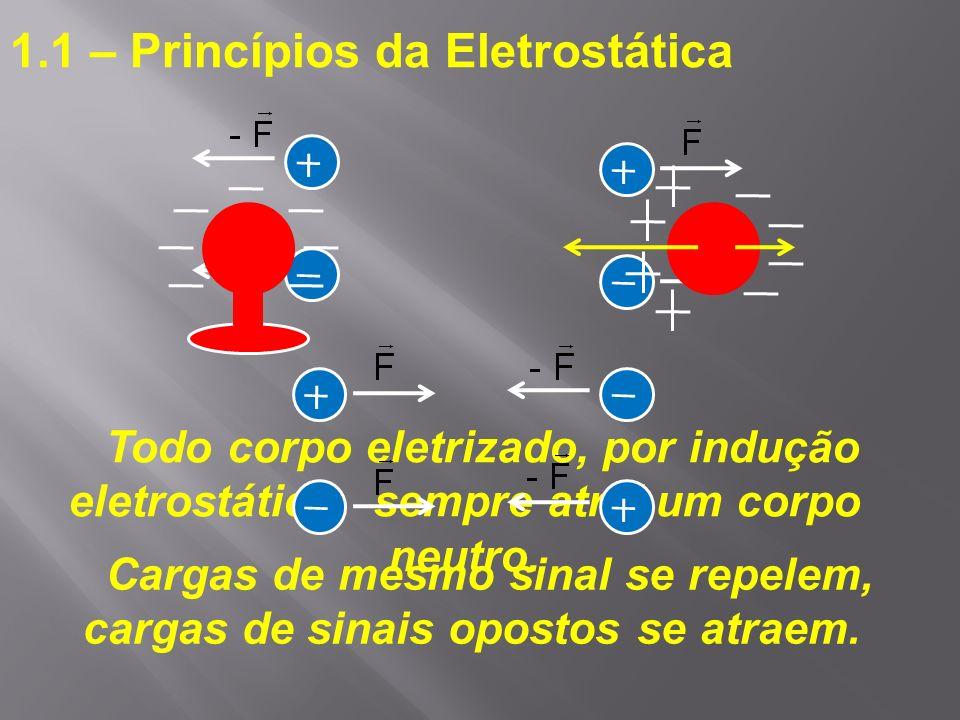 Cargas de mesmo sinal se repelem, cargas de sinais opostos se atraem.