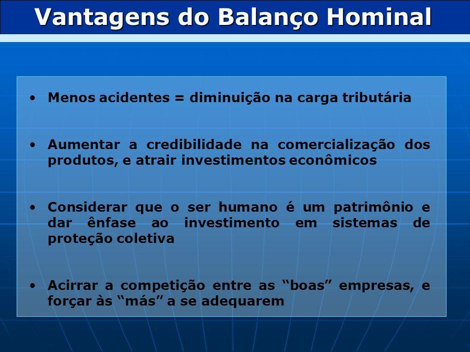Vantagens do Balanço Hominal