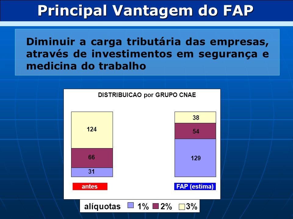 Principal Vantagem do FAP