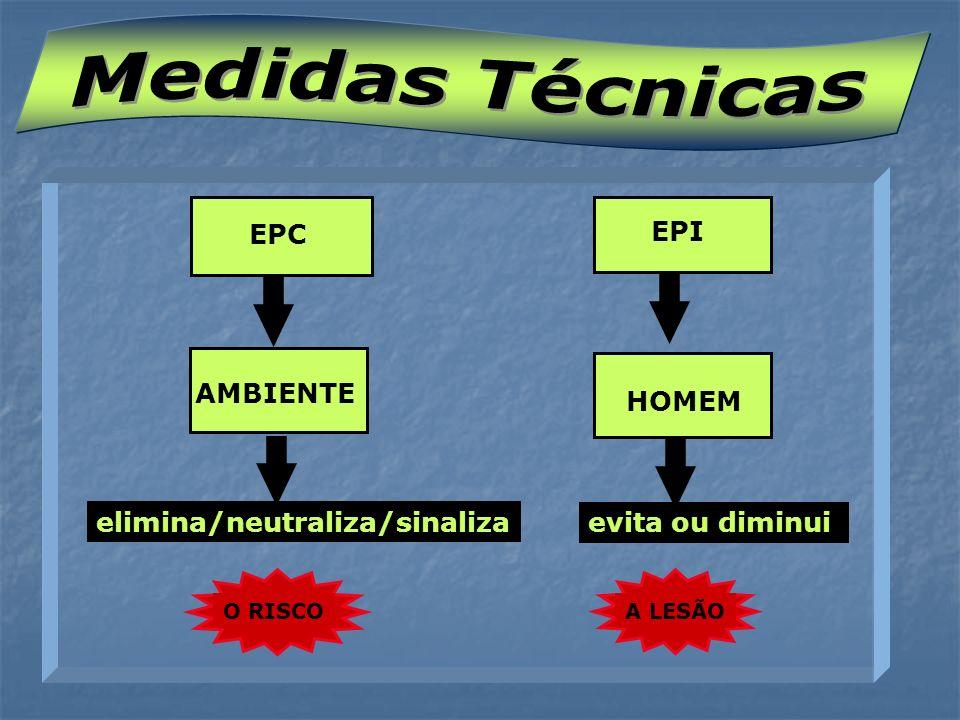 Medidas Técnicas EPC EPI AMBIENTE HOMEM elimina/neutraliza/sinaliza