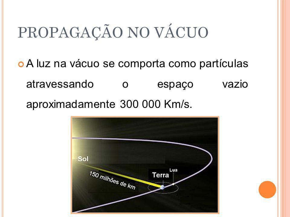 PROPAGAÇÃO NO VÁCUO A luz na vácuo se comporta como partículas atravessando o espaço vazio aproximadamente 300 000 Km/s.