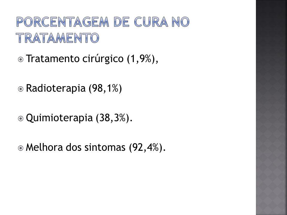 Porcentagem de cura no tratamento