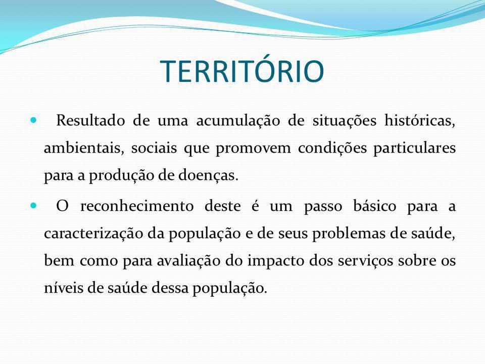 TERRITÓRIOResultado de uma acumulação de situações históricas, ambientais, sociais que promovem condições particulares para a produção de doenças.