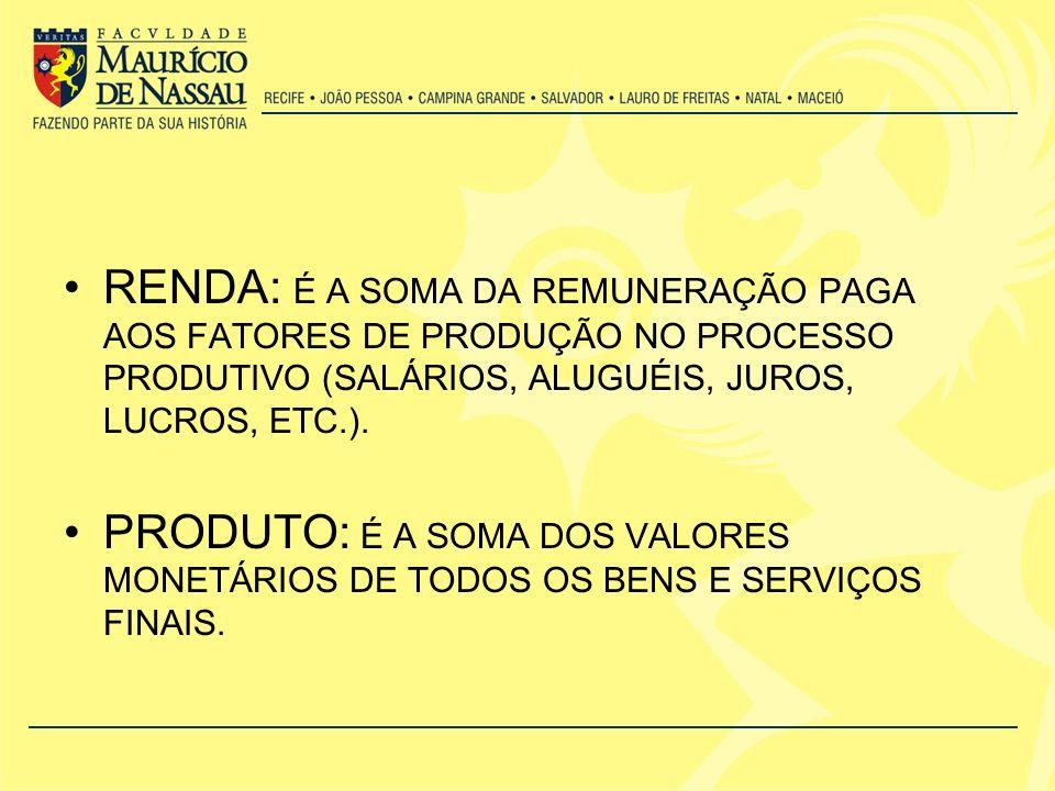 RENDA: É A SOMA DA REMUNERAÇÃO PAGA AOS FATORES DE PRODUÇÃO NO PROCESSO PRODUTIVO (SALÁRIOS, ALUGUÉIS, JUROS, LUCROS, ETC.).