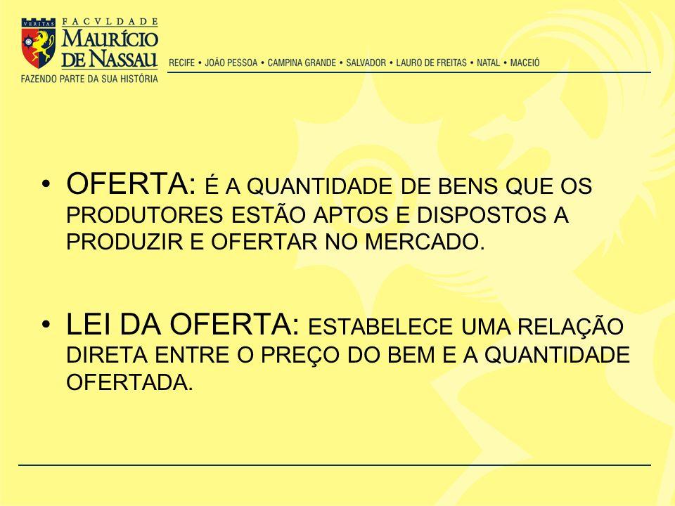 OFERTA: É A QUANTIDADE DE BENS QUE OS PRODUTORES ESTÃO APTOS E DISPOSTOS A PRODUZIR E OFERTAR NO MERCADO.