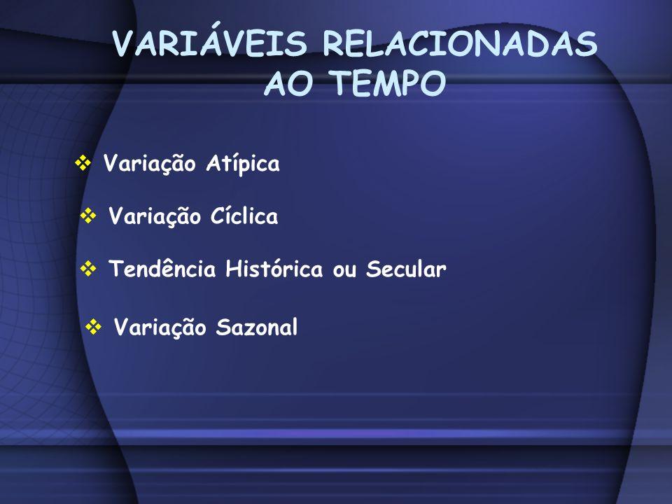VARIÁVEIS RELACIONADAS AO TEMPO