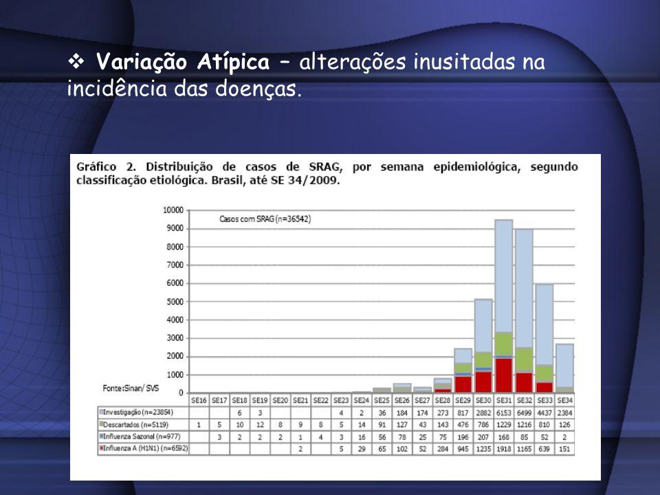 Variação Atípica – alterações inusitadas na incidência das doenças.