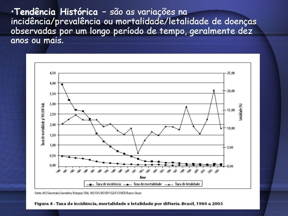 Tendência Histórica – são as variações na incidência/prevalência ou mortalidade/letalidade de doenças observadas por um longo período de tempo, geralmente dez anos ou mais.