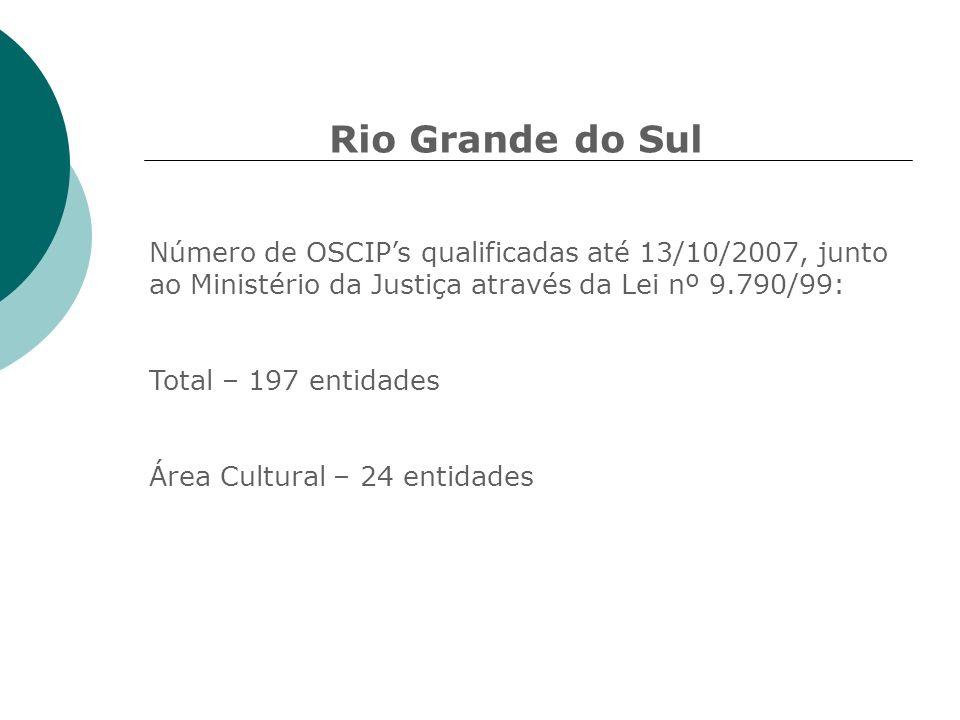 Rio Grande do SulNúmero de OSCIP's qualificadas até 13/10/2007, junto ao Ministério da Justiça através da Lei nº 9.790/99: