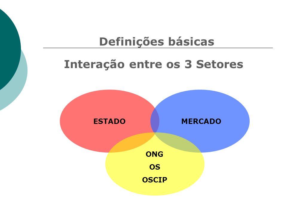 Interação entre os 3 Setores