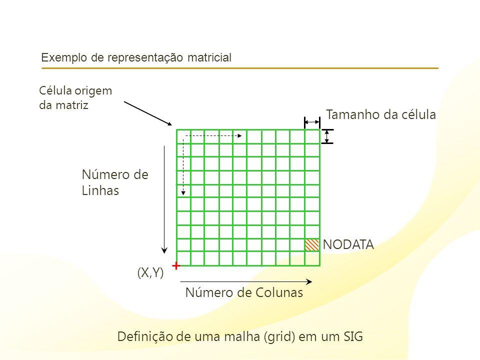 Exemplo de representação matricial