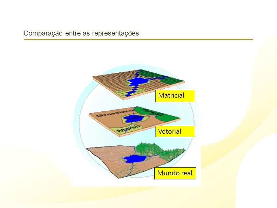 Comparação entre as representações