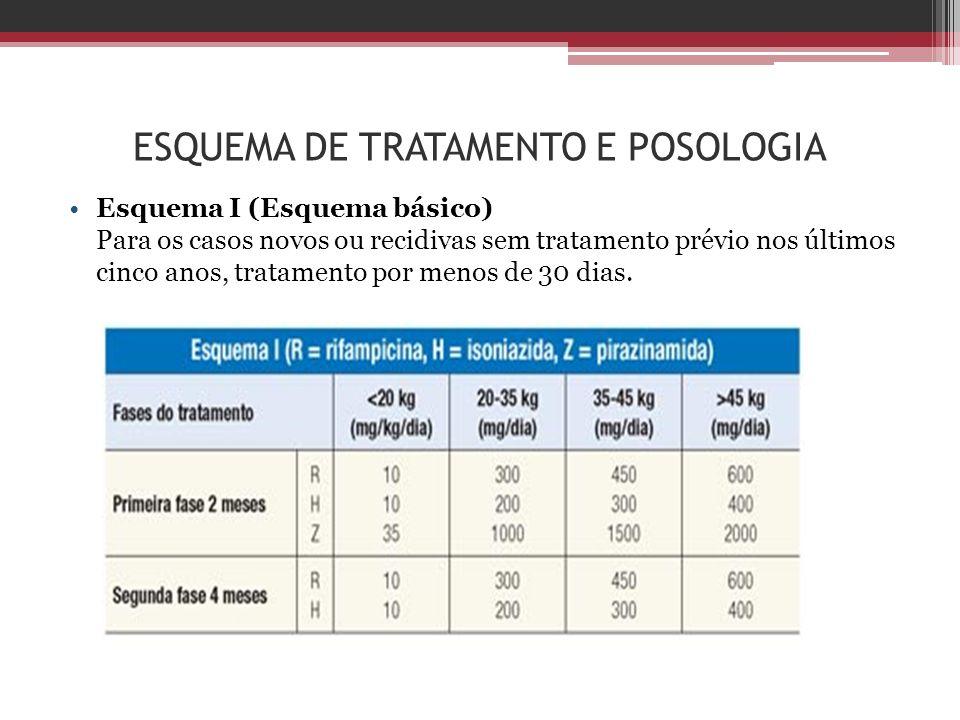 ESQUEMA DE TRATAMENTO E POSOLOGIA