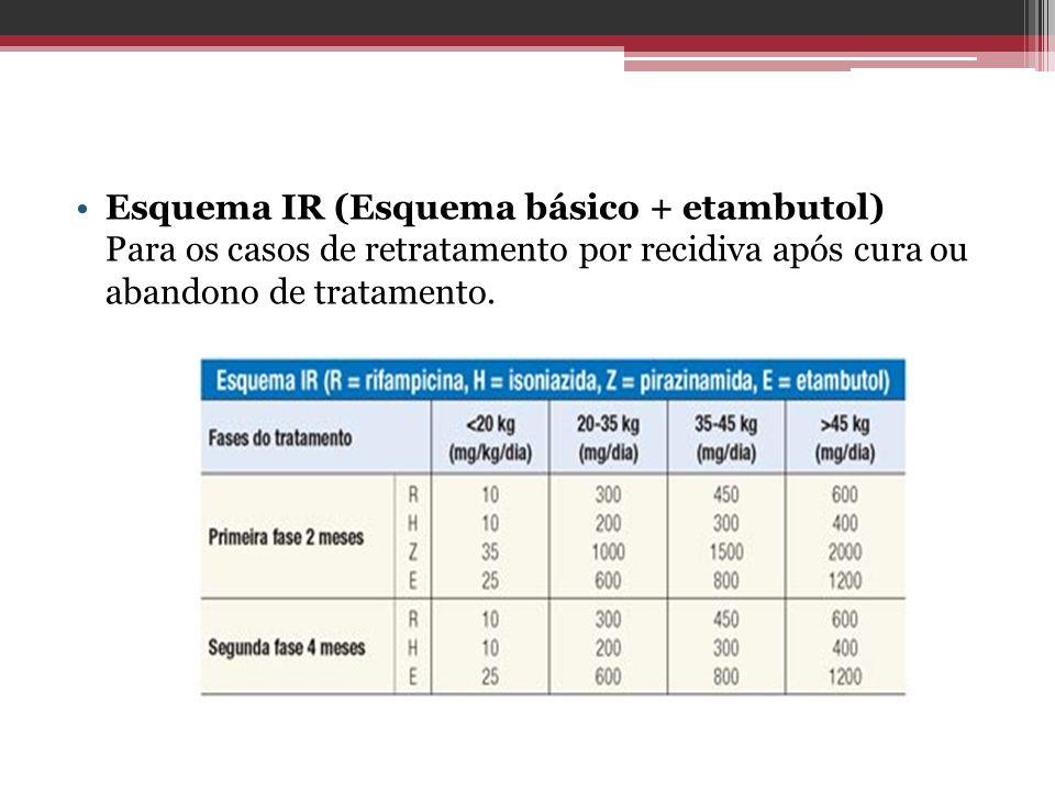 Esquema IR (Esquema básico + etambutol) Para os casos de retratamento por recidiva após cura ou abandono de tratamento.