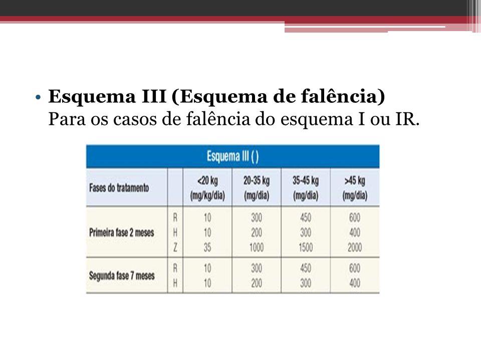 Esquema III (Esquema de falência) Para os casos de falência do esquema I ou IR.