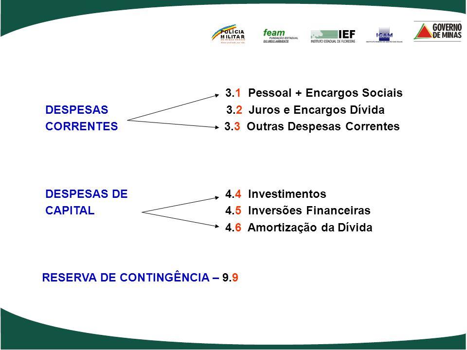 3.1 Pessoal + Encargos Sociais