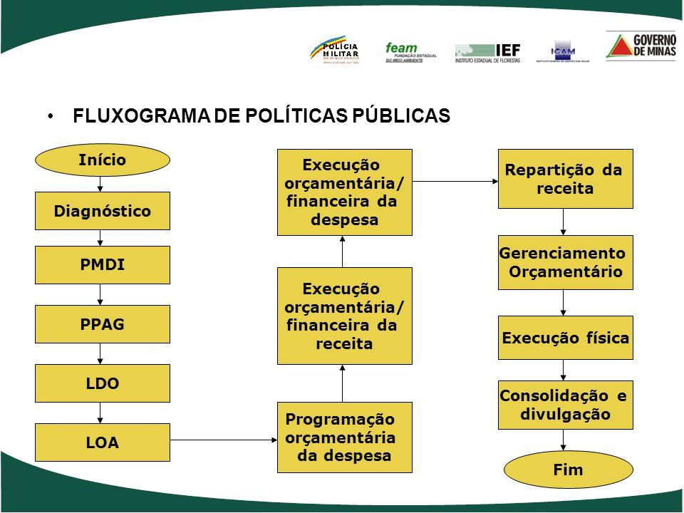 FLUXOGRAMA DE POLÍTICAS PÚBLICAS