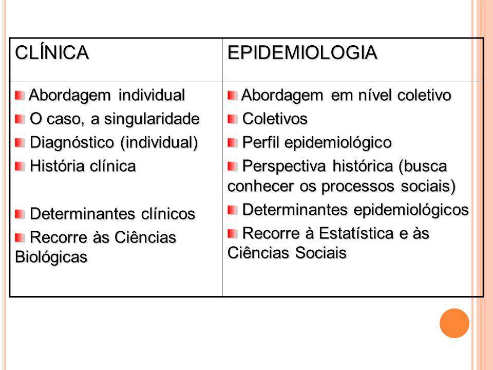CLÍNICA EPIDEMIOLOGIA Abordagem individual O caso, a singularidade