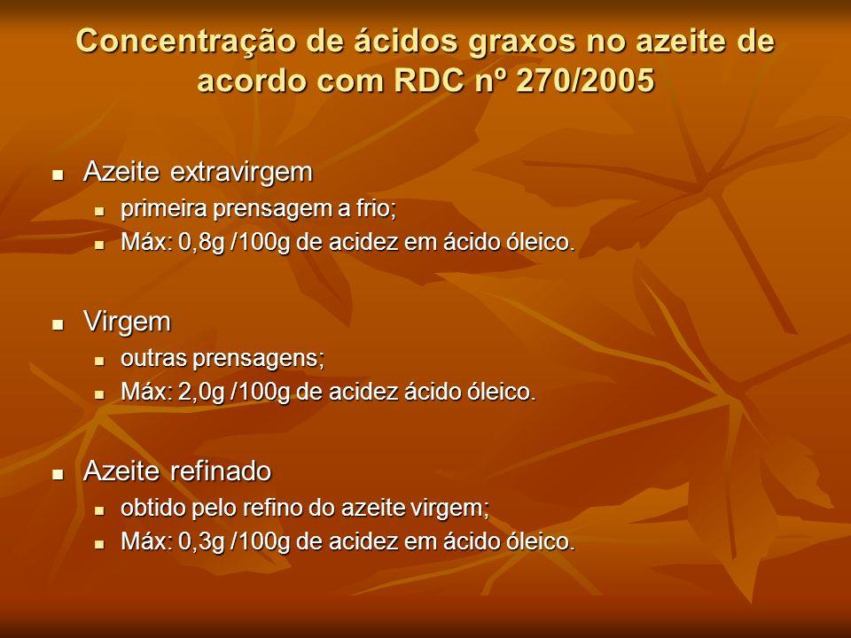 Concentração de ácidos graxos no azeite de acordo com RDC nº 270/2005