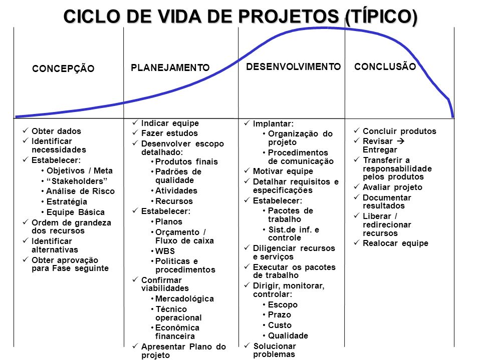 CICLO DE VIDA DE PROJETOS (TÍPICO)