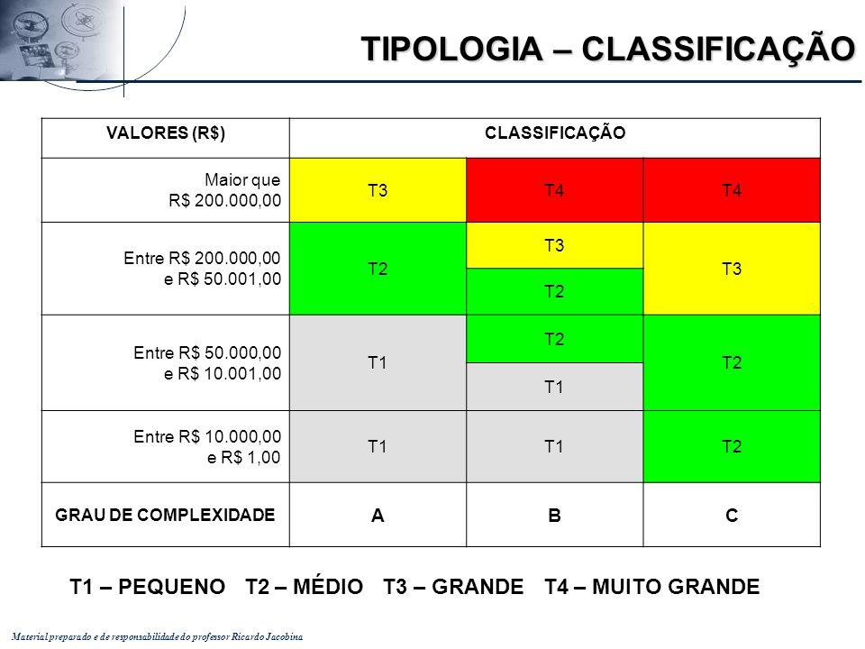 TIPOLOGIA – CLASSIFICAÇÃO