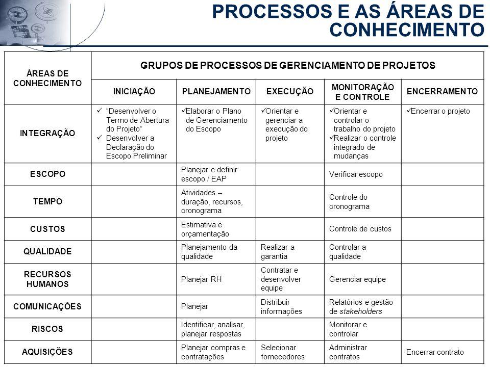 PROCESSOS E AS ÁREAS DE CONHECIMENTO